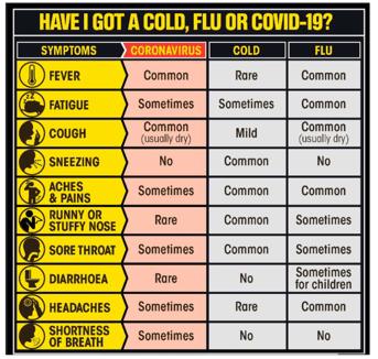 COVID-19 Symptoms | Vested Marketing