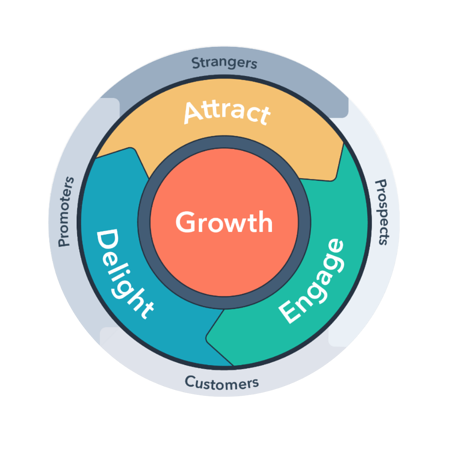 HubSpot Flywheel   Inbound Marketing