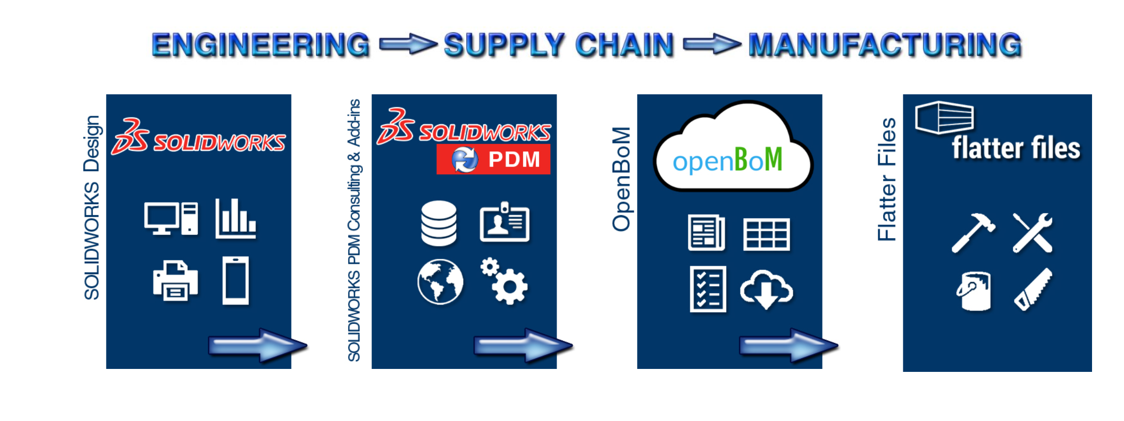engineering-supply-chain-manufacturing