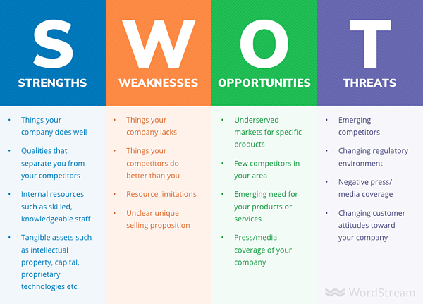 SWOT | Vested Marketing